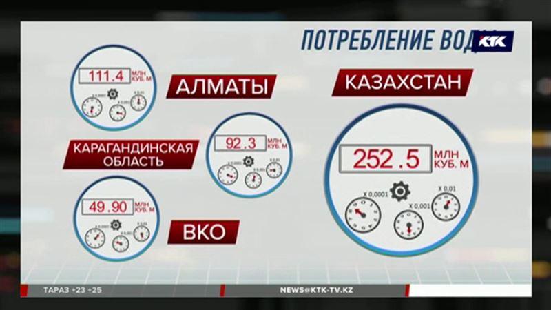 Стоимость воды в Казахстане растёт