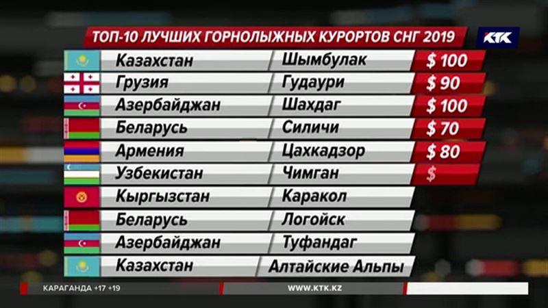 Алматинские горы оказались вне конкуренции