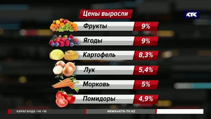 Мясо в Казахстане подорожало