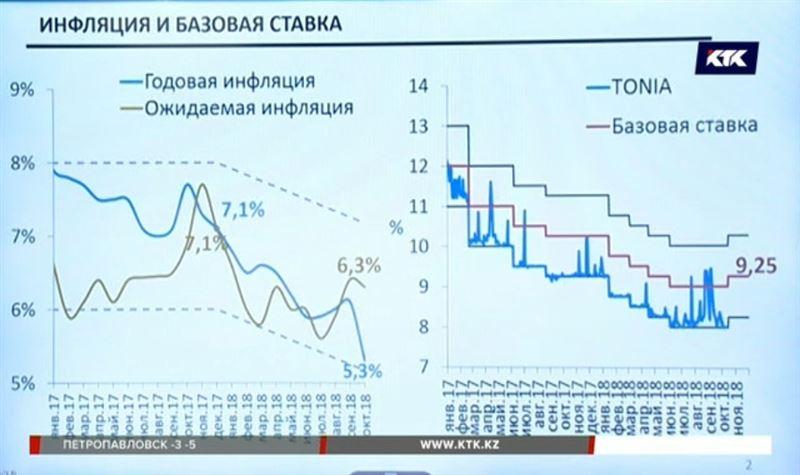 Инфляция в стране достигла трехгодового минимума – Нацбанк утверждает