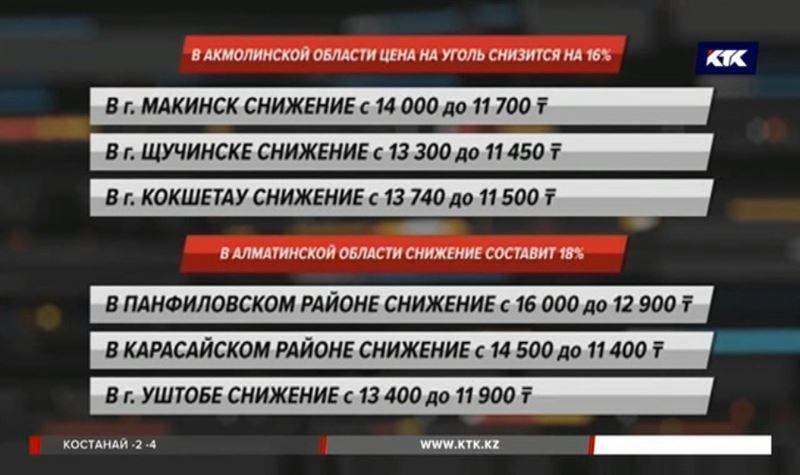 Казахстанцы будут меньше платить за свет, тепло, воду и интернет