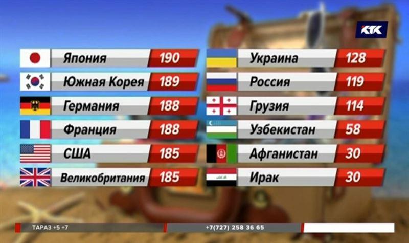 В индексе паспортов Казахстан поднялся на две строчки