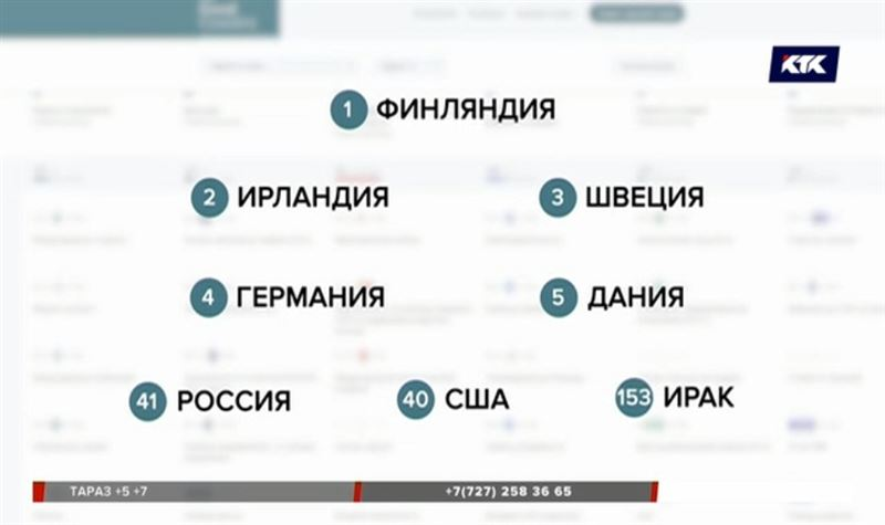 В списке «хороших стран» Казахстан на 105 месте