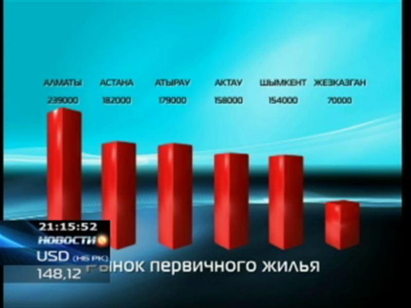 Самые дорогие квартиры по-прежнему в Алматы