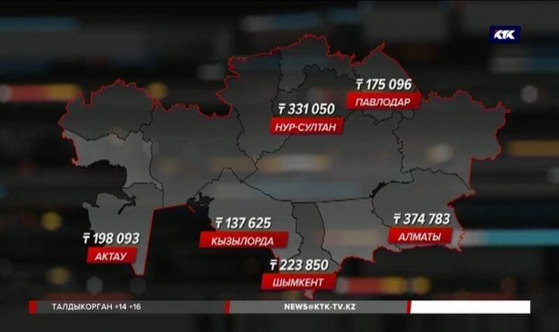 Специалисты посчитали, где самое дорогое и дешёвое жилье в Казахстане