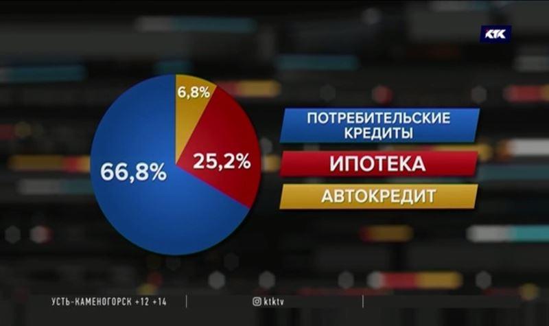 Свыше шести триллионов должны казахстанцы банкам