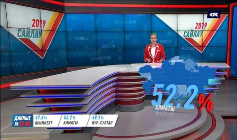Актюбинцы возглавили лидерство по явке на участки, Алматы – в аутсайдерах