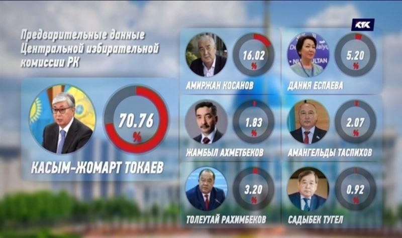 Предварительные данные по итогам голосования