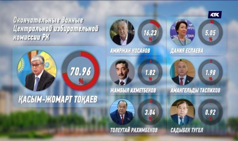 ЦИК обнародовал окончательные итоги президентских выборов