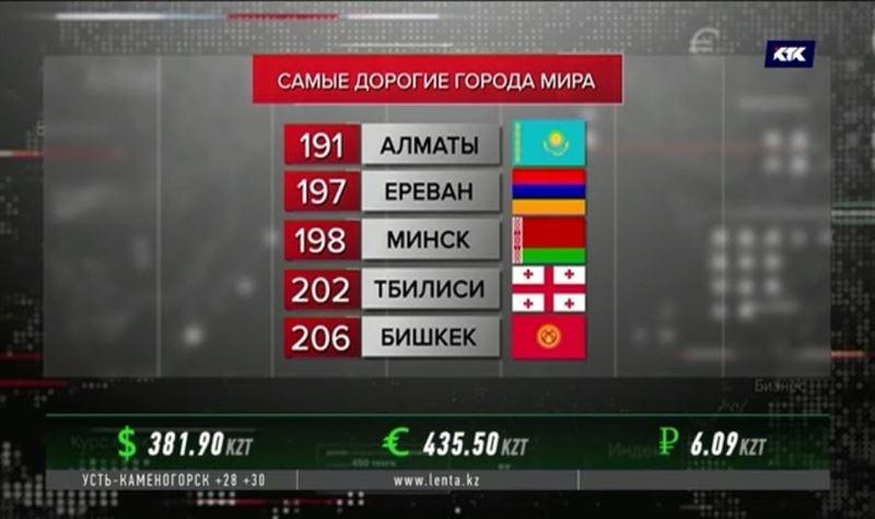 Алматы попал в рейтинг самых дорогих городов