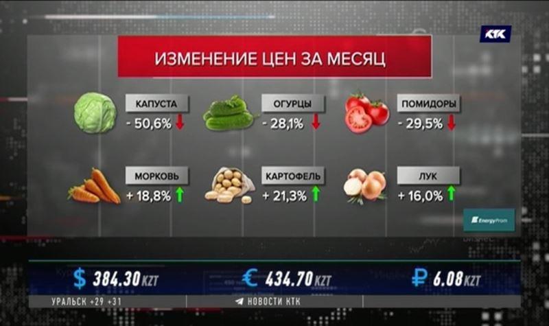 Овощи подешевели, мясо продолжает дорожать