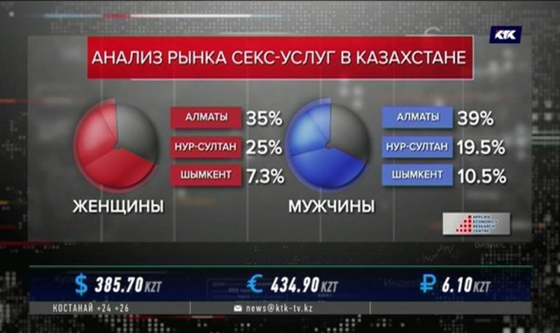 Где живут самые дорогие и самые дешёвые проститутки Казахстана, установили исследователи