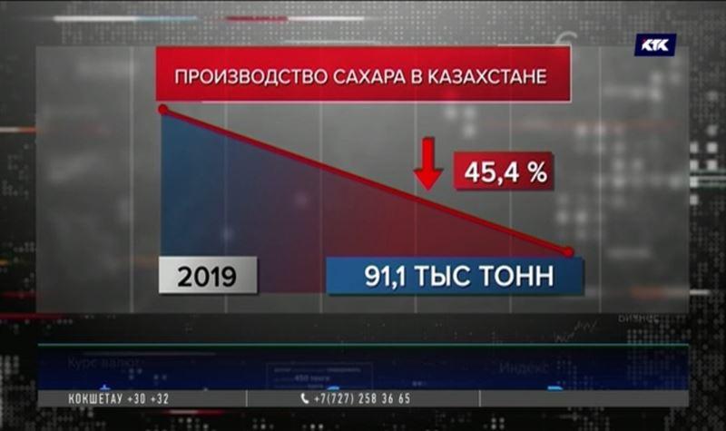 Производство сахара в Казахстане упало почти вдвое