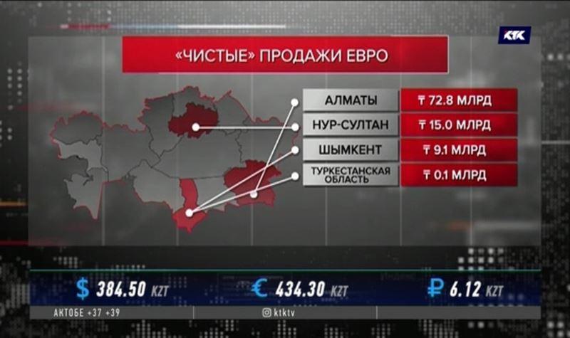 Алматинцы активнее всех скупают евро