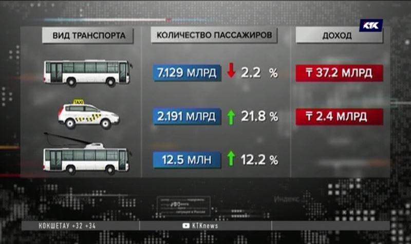 Казахстанцы стали предпочитать такси автобусам