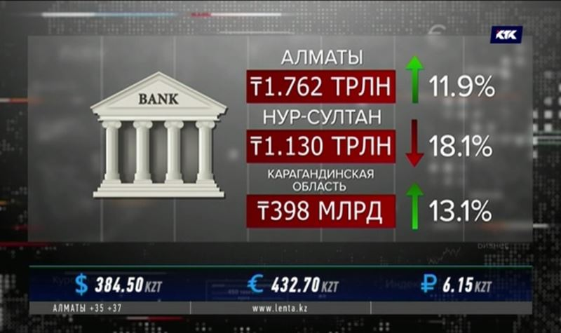 Казахстанцы хранят в банках более 10 триллионов тенге