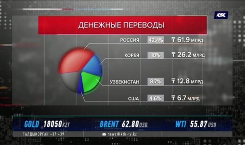 В Казахстан перевели из-за рубежа почти 146 миллиардов