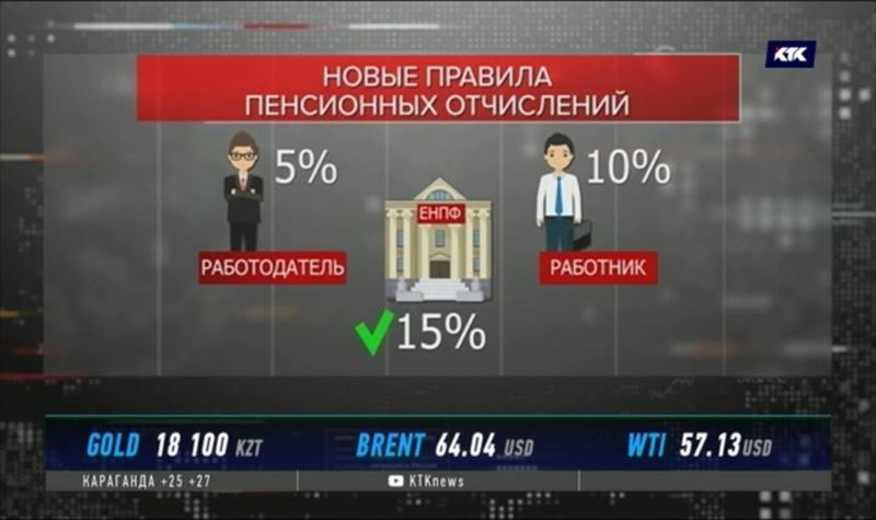 Дополнительные 5% начнут перечислять в ЕНПФ