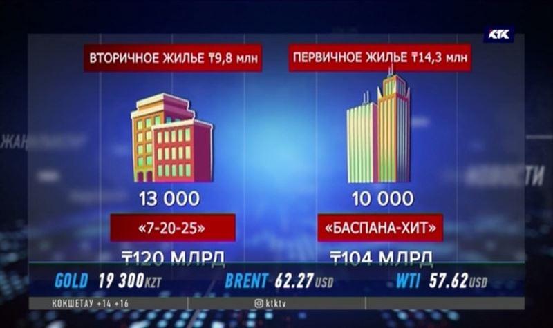 Нового жилья не хватает, казахстанцы переключились на вторичное