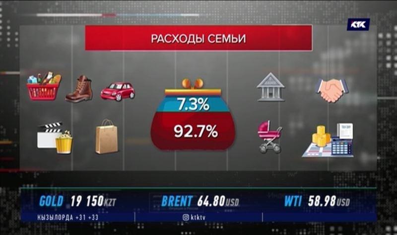 На потребительские нужды казахстанцы тратят почти 93% доходов