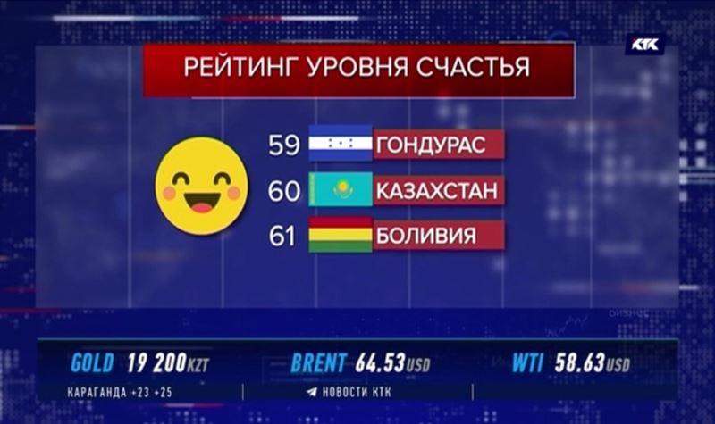 Между Гондурасом и Боливией: в рейтинге счастья Казахстан на 60-м месте