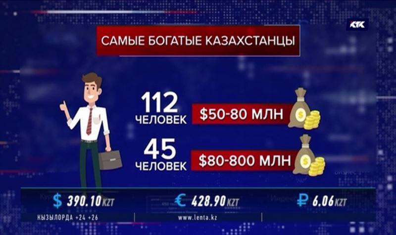 Пятеро казахстанцев получают по 3 миллиарда долларов