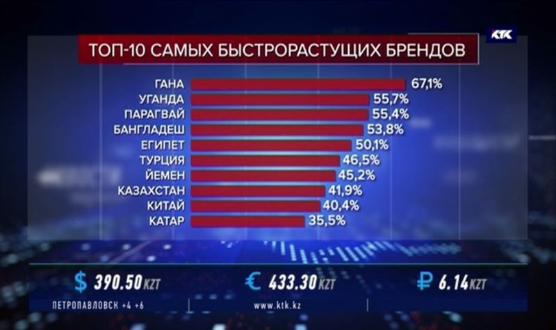 Бренд Казахстана опередил несколько европейских стран