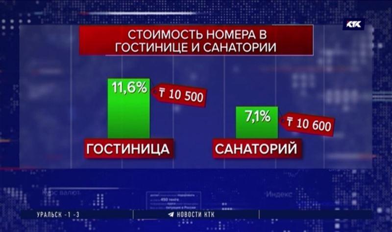 Отдых в Казахстане подорожал, а инвестиций стало меньше
