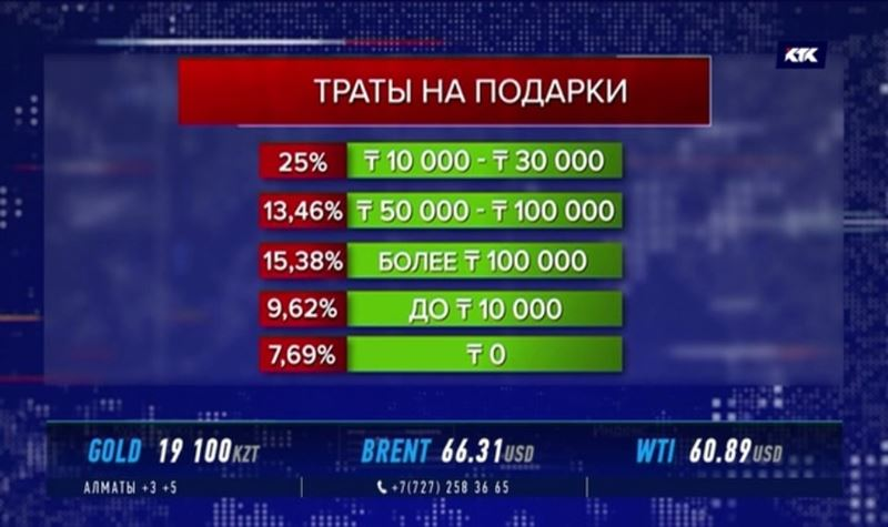 Казахстанцы готовы потратить на новогодние подарки до 50 тысяч тенге
