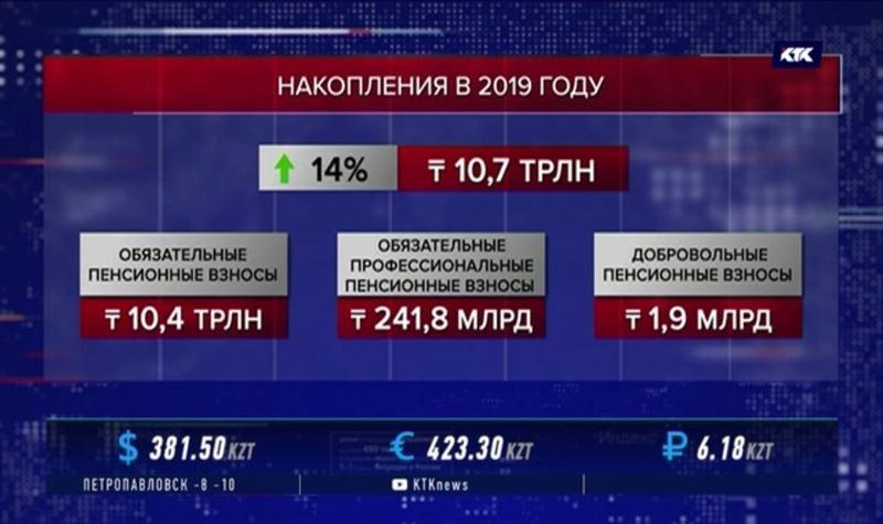 На каждого казахстанца в ЕНПФ приходится 1100000 тенге