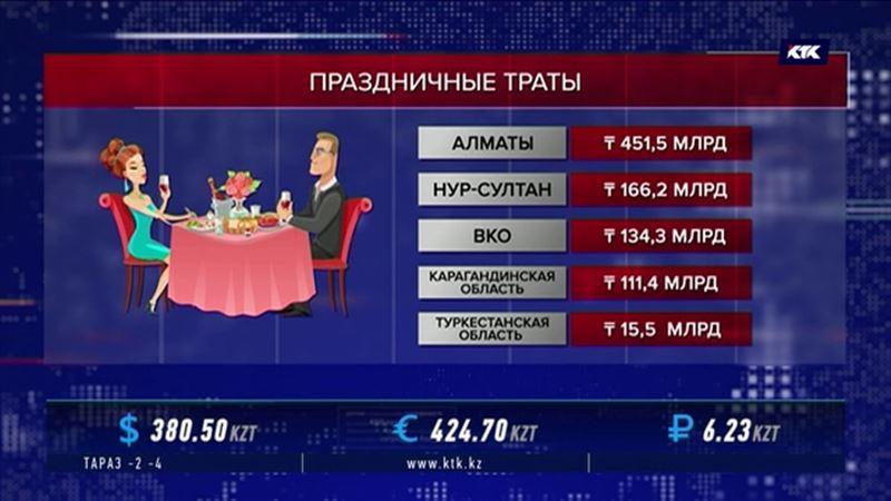 «Абсолютный рекорд»: на новогодний стол казахстанцами потрачено 1,5 триллиона тенге