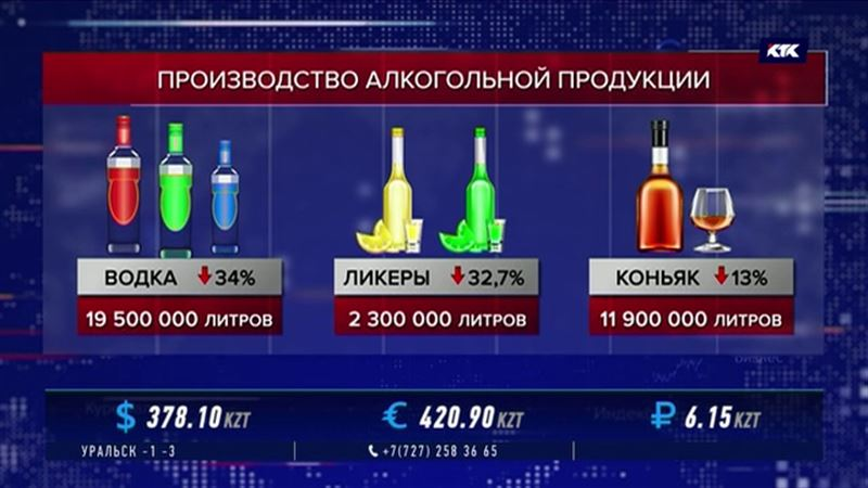 Производство водки сократилось на 34%