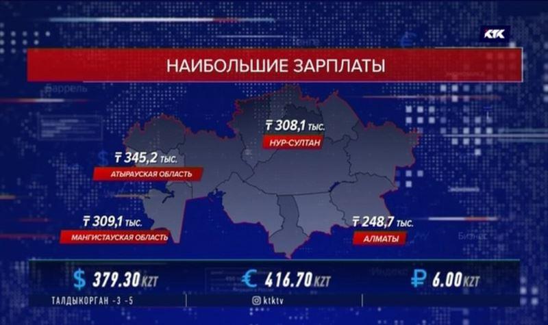 Cредняя зарплата в Казахстане впервые превысила 200 тысяч