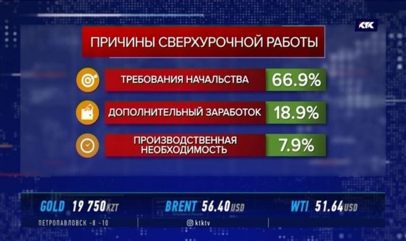 Казахстанцев заставляют трудиться сверх нормы