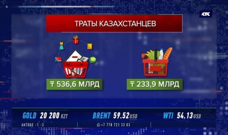 Почти 800 миллиардов ушло у казахстанцев на покупки