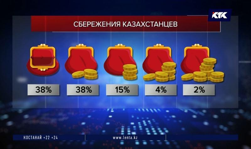 Почти у половины жителей Казахстана нет накоплений – эксперты