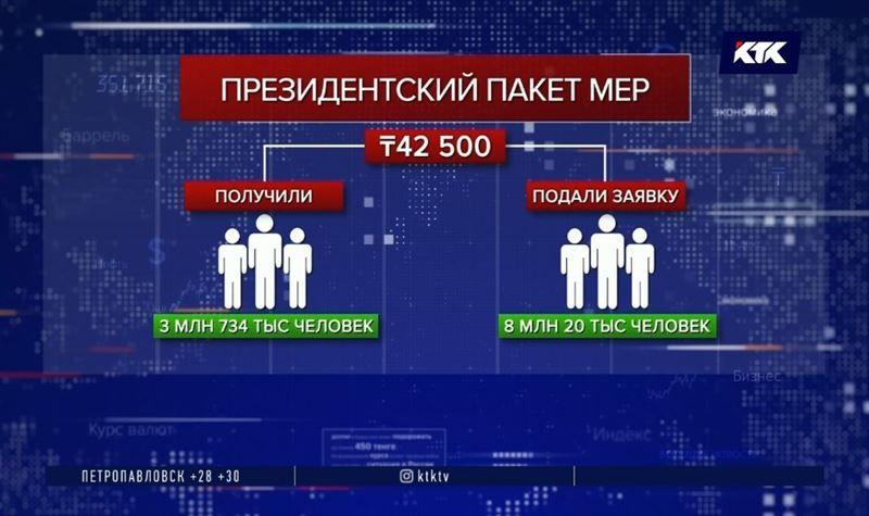Президентский пакет мер: заявки на 42500 подали больше 8 миллионов человек