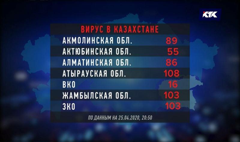 Казахстанцы продолжают заражаться COVID-19
