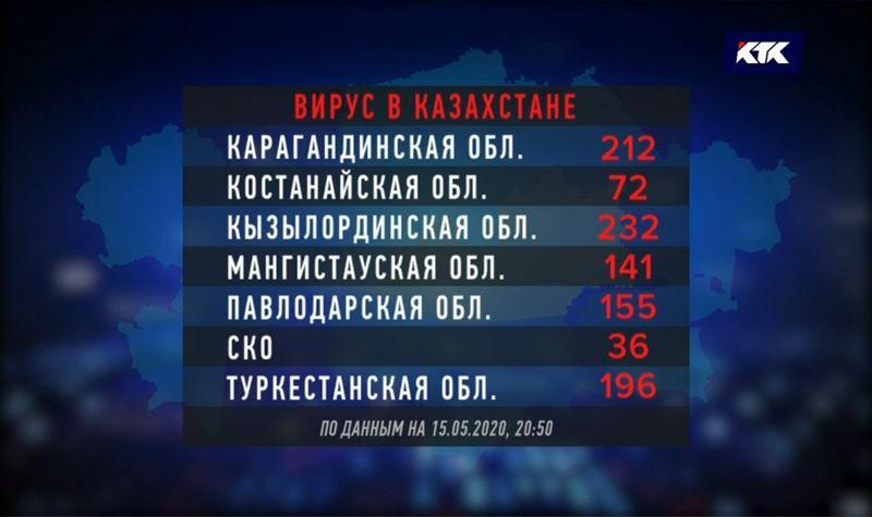В трех областях Казахстана не выявлено новых случаев заражения КВИ