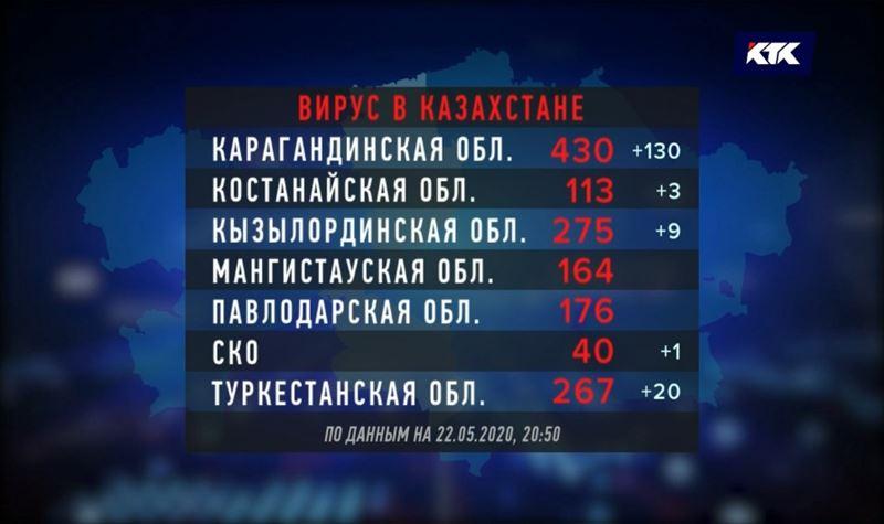 В Карагандинской области самый большой прирост за сутки по КВИ