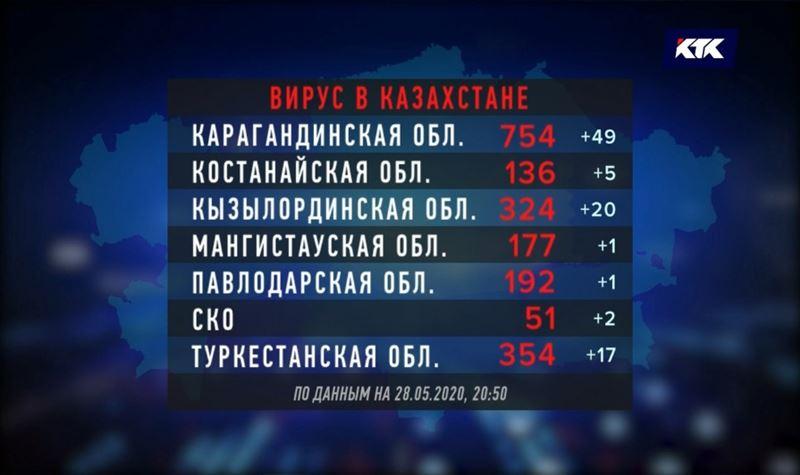 В Актюбинской области самый высокий суточный прирост заболеваемости КВИ