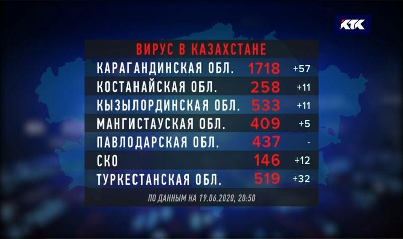 Рекорд: почти 800 казахстанцев за день заразились КВИ
