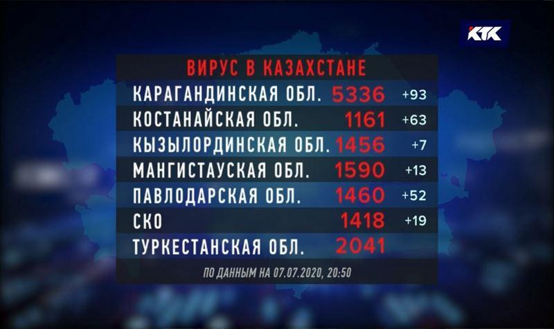 Карагандинская область стала антилидером по количеству умерших от КВИ