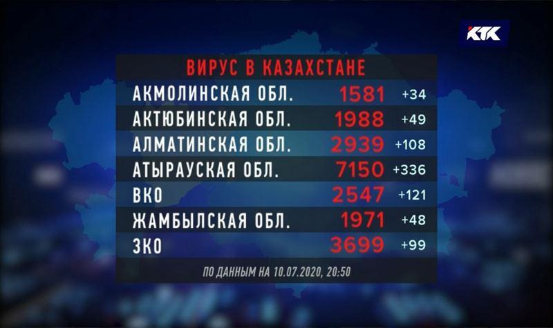 Количество инфицированных казахстанцев – почти 55 тысяч, выздоровевших – почти 32