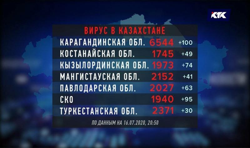 В Туркестанской области наименьший прирост инфицированных за сутки