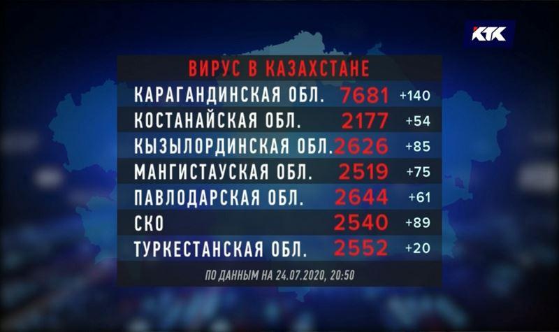 COVID-19 в Казахстане – почти 78 500 инфицированных