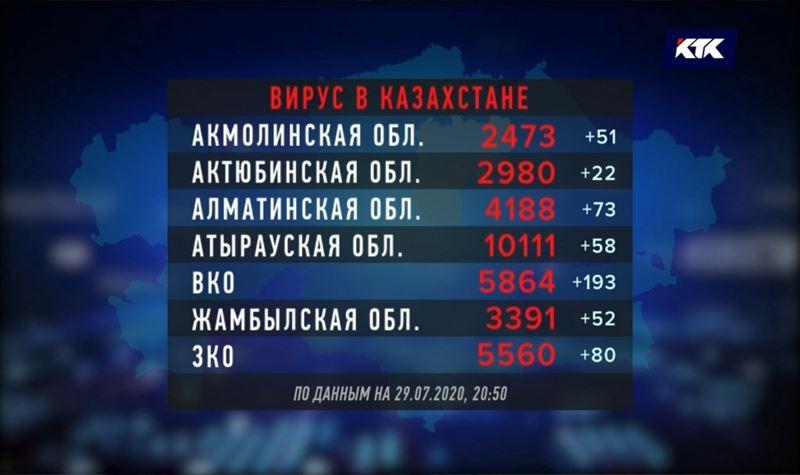 COVID-19 подтвержден более чем у 86 тысяч казахстанцев