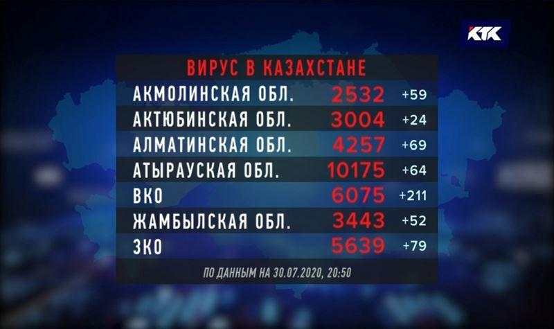 Атырауская область догоняет столицу по числу зараженных КВИ