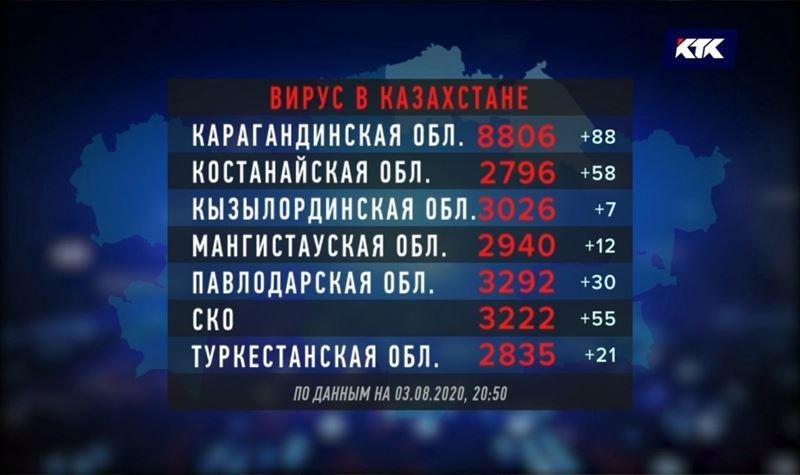 На востоке Казахстана зафиксировали наибольший прирост заболевших COVID-19
