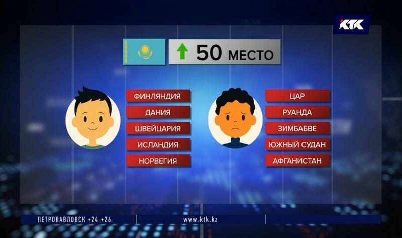 Казахстан поднялся на 10 строчек в рейтинге уровня счастья